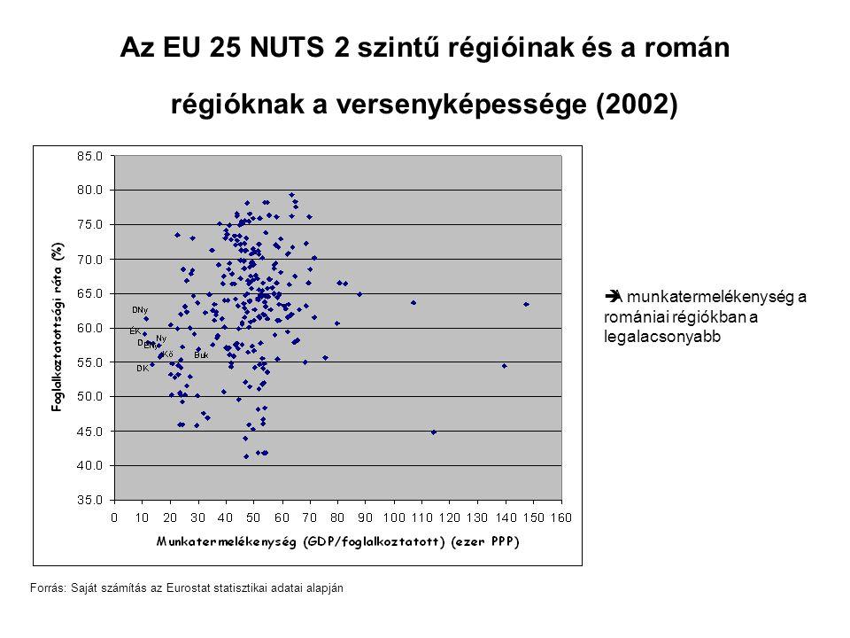 Az EU 25 NUTS 2 szintű régióinak és a román régióknak a versenyképessége (2002) Forrás: Saját számítás az Eurostat statisztikai adatai alapján  A munkatermelékenység a romániai régiókban a legalacsonyabb