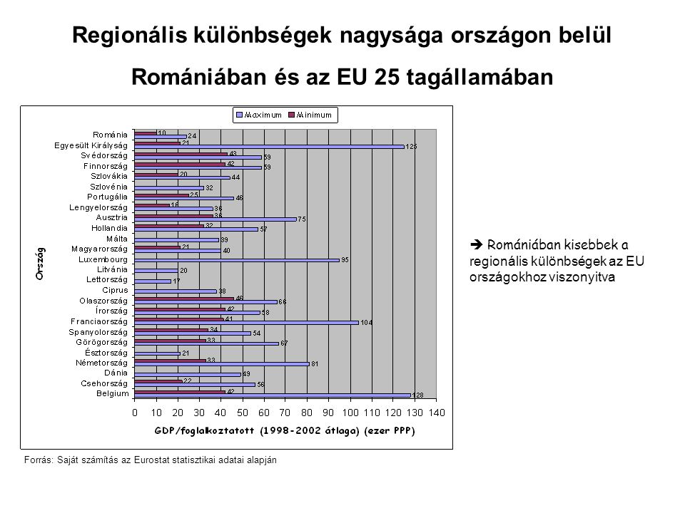 Regionális különbségek nagysága országon belül Romániában és az EU 25 tagállamában Forrás: Saját számítás az Eurostat statisztikai adatai alapján  Romániában kisebbek a regionális különbségek az EU országokhoz viszonyitva
