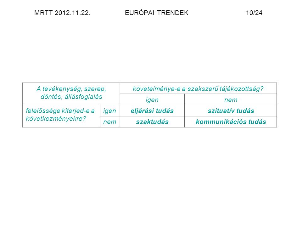 MRTT 2012.11.22.EURÓPAI TRENDEK10/24 A tevékenység, szerep, döntés, állásfoglalás követelménye-e a szakszerű tájékozottság? igennem felelőssége kiterj