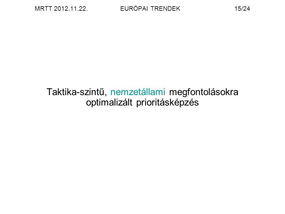 MRTT 2012.11.22.EURÓPAI TRENDEK15/24 Taktika-szintű, nemzetállami megfontolásokra optimalizált prioritásképzés