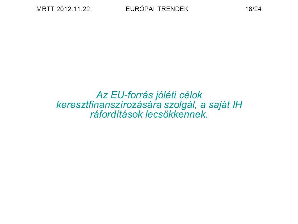 MRTT 2012.11.22.EURÓPAI TRENDEK18/24 Az EU-forrás jóléti célok keresztfinanszírozására szolgál, a saját IH ráfordítások lecsökkennek.