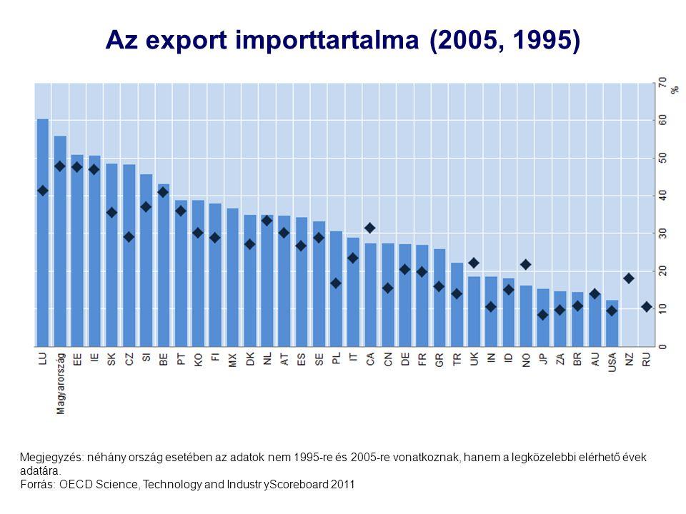 10 Az export importtartalma (2005, 1995) Megjegyzés: néhány ország esetében az adatok nem 1995-re és 2005-re vonatkoznak, hanem a legközelebbi elérhet