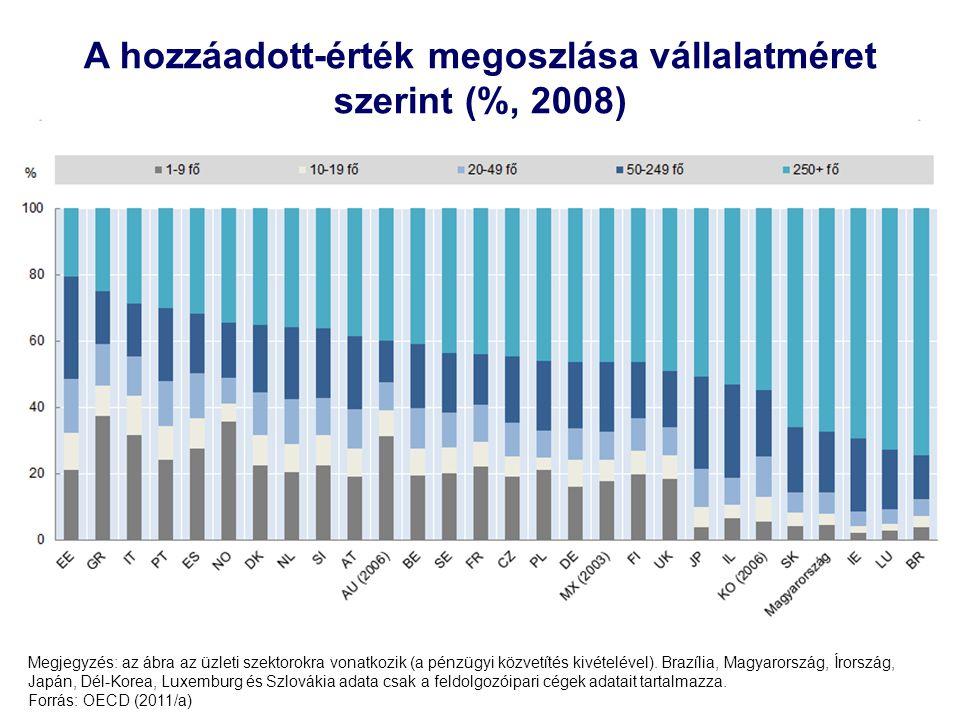 11 A hozzáadott-érték megoszlása vállalatméret szerint (%, 2008) Megjegyzés: az ábra az üzleti szektorokra vonatkozik (a pénzügyi közvetítés kivételév