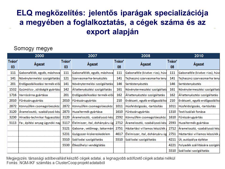 18 ELQ megközelítés: jelentős iparágak specializációja a megyében a foglalkoztatás, a cégek száma és az export alapján Megjegyzés: társasági adóbevall