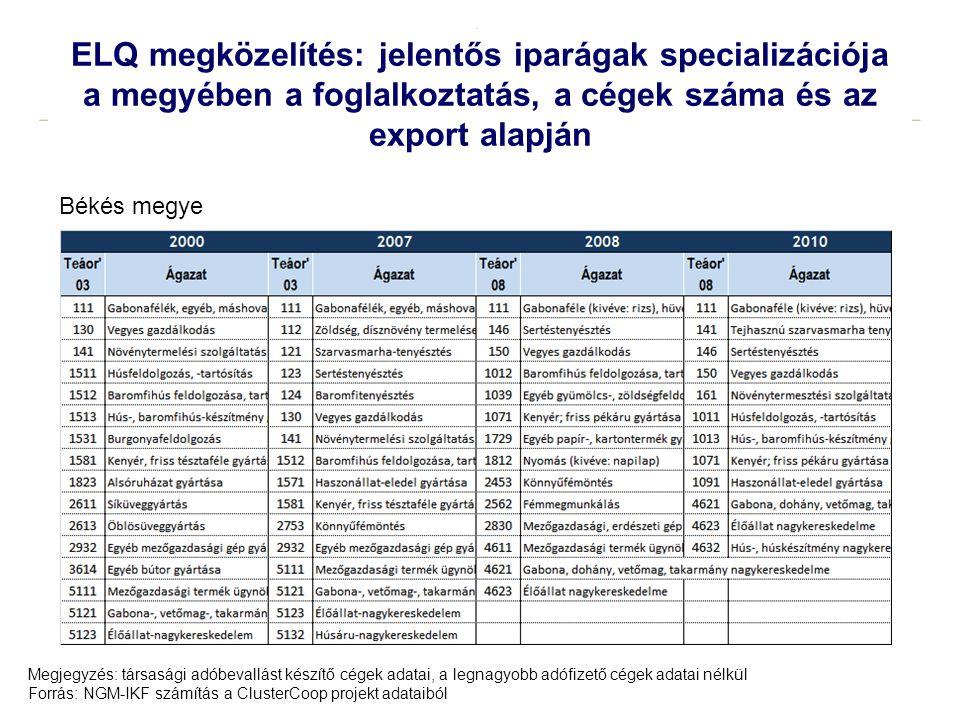 19 ELQ megközelítés: jelentős iparágak specializációja a megyében a foglalkoztatás, a cégek száma és az export alapján Megjegyzés: társasági adóbevall