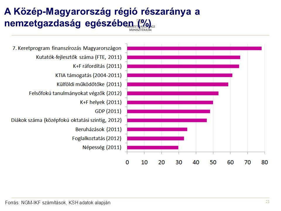 21 A Közép-Magyarország régió részaránya a nemzetgazdaság egészében (%) Forrás: NGM-IKF számítások, KSH adatok alapján