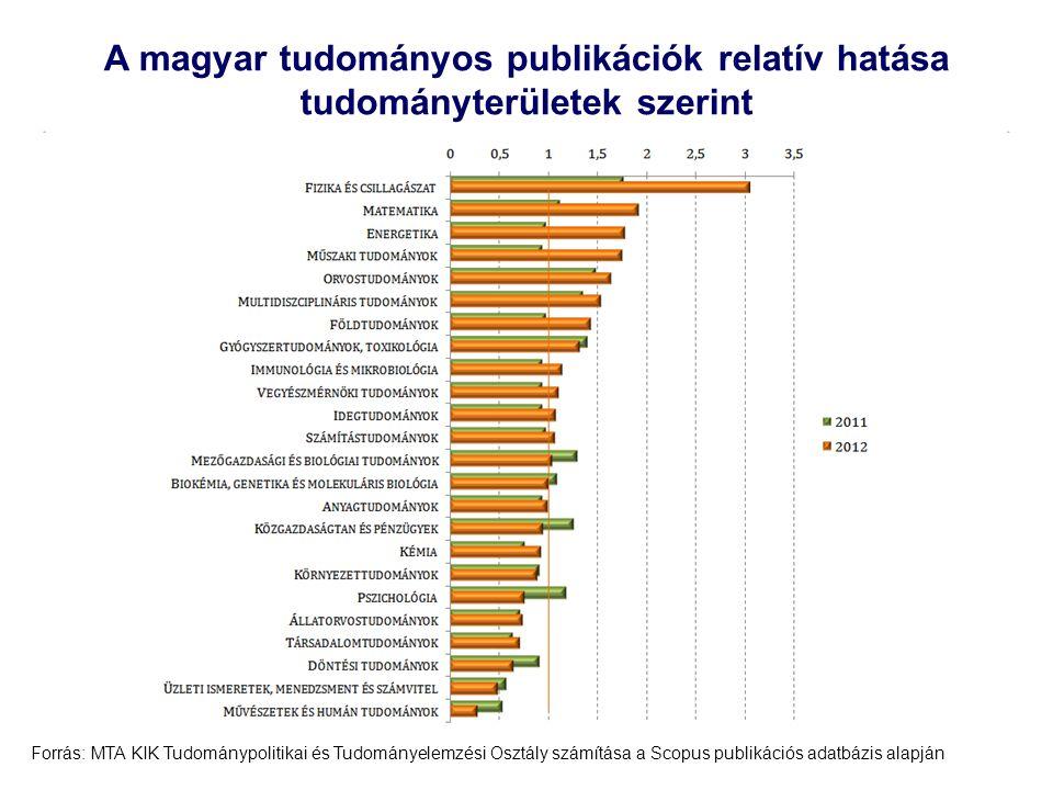 22 A magyar tudományos publikációk relatív hatása tudományterületek szerint Forrás: MTA KIK Tudománypolitikai és Tudományelemzési Osztály számítása a