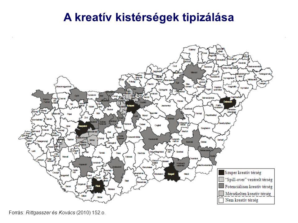 23 A kreatív kistérségek tipizálása Forrás: Rittgasszer és Kovács (2010) 152.o.