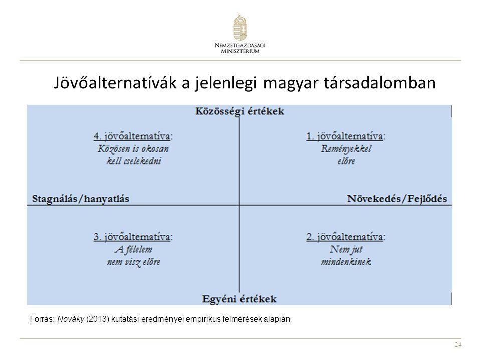24 Jövőalternatívák a jelenlegi magyar társadalomban Forrás: Nováky (2013) kutatási eredményei empirikus felmérések alapján