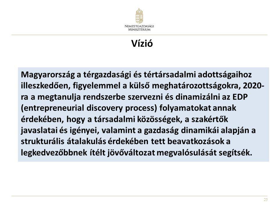 25 Vízió Magyarország a térgazdasági és tértársadalmi adottságaihoz illeszkedően, figyelemmel a külső meghatározottságokra, 2020- ra a megtanulja rend