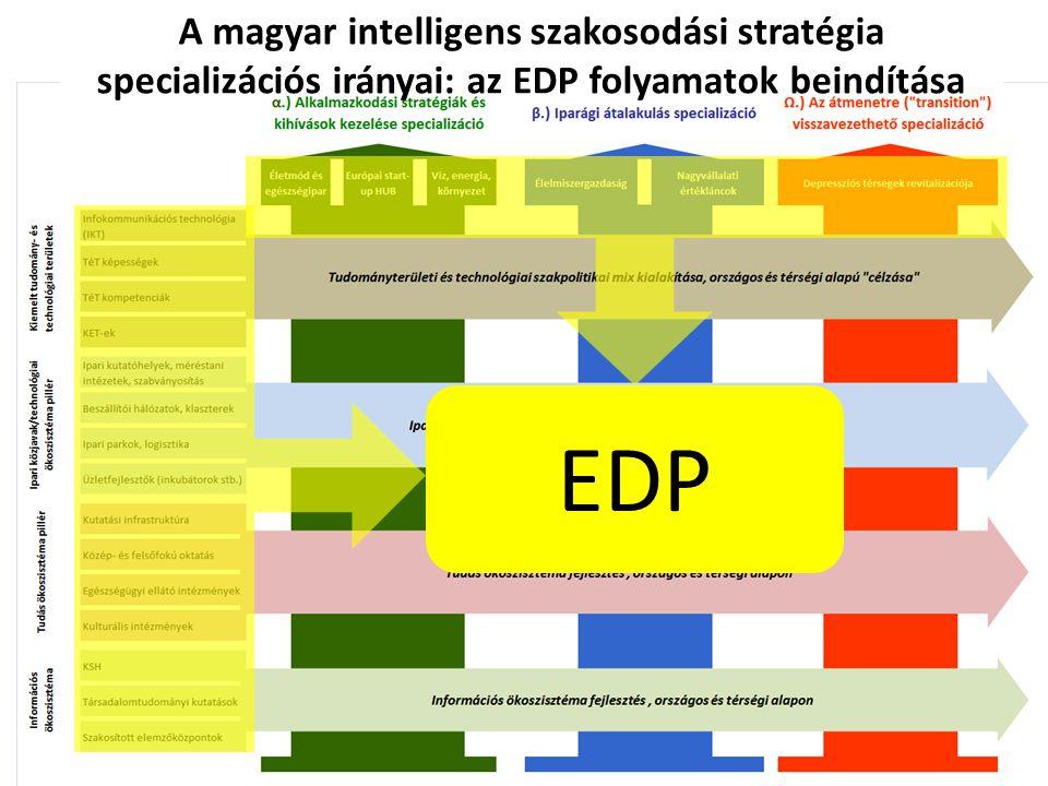 26 A magyar intelligens szakosodási stratégia specializációs irányai: az EDP folyamatok beindítása EDP