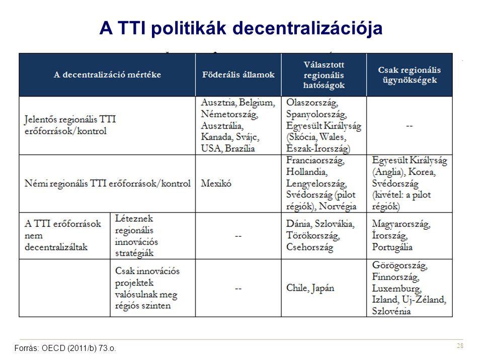28 A TTI politikák decentralizációja Forrás: OECD (2011/b) 73.o.