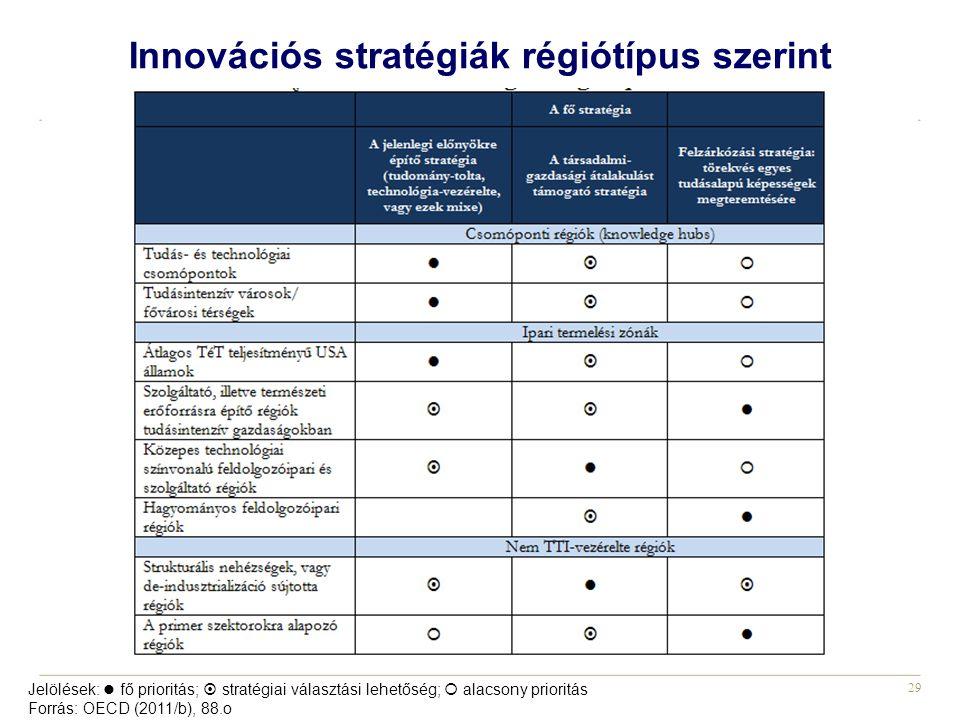 29 Innovációs stratégiák régiótípus szerint Jelölések: fő prioritás;  stratégiai választási lehetőség;  alacsony prioritás Forrás: OECD (2011/b), 88