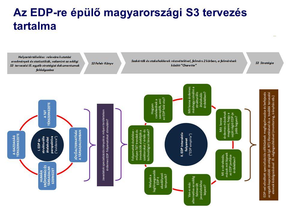 3 Az EDP-re épülő magyarországi S3 tervezés tartalma