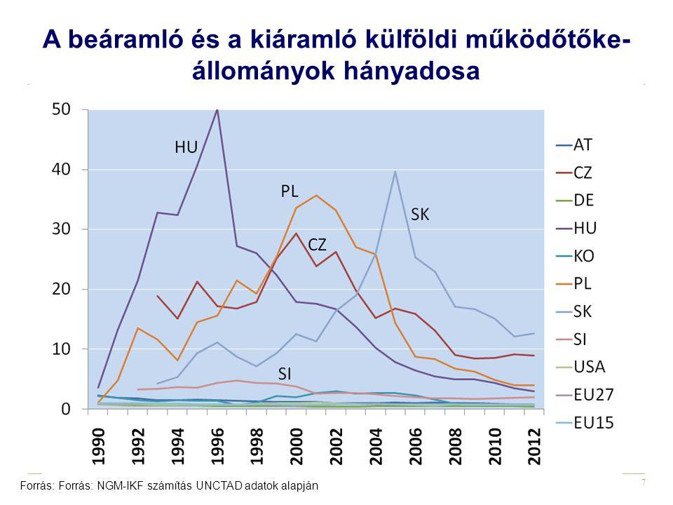 7 A beáramló és a kiáramló külföldi működőtőke- állományok hányadosa Forrás: Forrás: NGM-IKF számítás UNCTAD adatok alapján