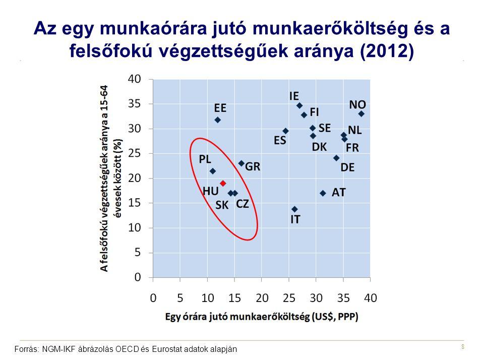 8 Az egy munkaórára jutó munkaerőköltség és a felsőfokú végzettségűek aránya (2012) Forrás: NGM-IKF ábrázolás OECD és Eurostat adatok alapján