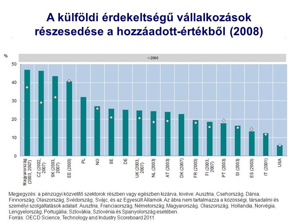 9 A külföldi érdekeltségű vállalkozások részesedése a hozzáadott-értékből (2008) Megjegyzés: a pénzügyi közvetítő szektorok részben vagy egészben kizá