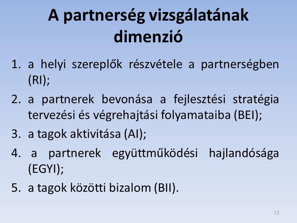 A partnerség vizsgálatának dimenzió 1.a helyi szereplők részvétele a partnerségben (RI); 2.a partnerek bevonása a fejlesztési stratégia tervezési és végrehajtási folyamataiba (BEI); 3.a tagok aktivitása (AI); 4.