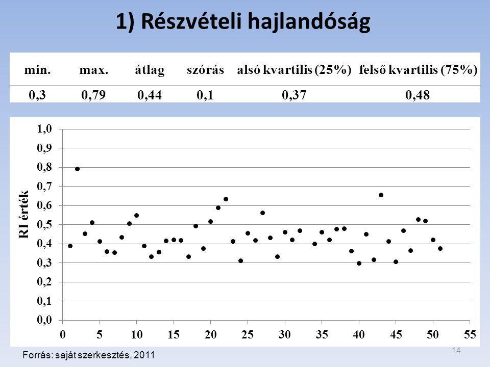 1) Részvételi hajlandóság 14 Forrás: saját szerkesztés, 2011 min.max.átlagszórásalsó kvartilis (25%)felső kvartilis (75%) 0,30,790,440,10,370,48
