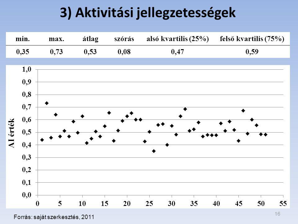 3) Aktivitási jellegzetességek 16 Forrás: saját szerkesztés, 2011 min.max.átlagszórásalsó kvartilis (25%)felső kvartilis (75%) 0,350,730,530,080,470,59