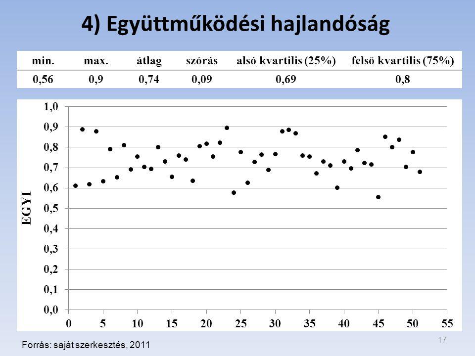 4) Együttműködési hajlandóság 17 Forrás: saját szerkesztés, 2011 min.max.átlagszórásalsó kvartilis (25%)felső kvartilis (75%) 0,560,90,740,090,690,8