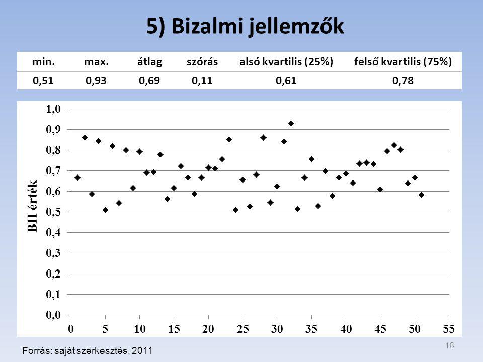 5) Bizalmi jellemzők 18 Forrás: saját szerkesztés, 2011 min.max.átlagszórásalsó kvartilis (25%)felső kvartilis (75%) 0,510,930,690,110,610,78