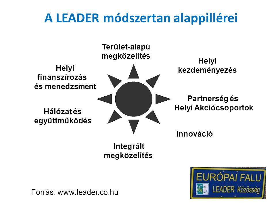 Forrás: www.leader.co.hu A LEADER módszertan alappillérei Helyi kezdeményezés Terület-alapú megközelítés Helyi finanszírozás és menedzsment Hálózat és együttműködés Innováció Integrált megközelítés Partnerség és Helyi Akciócsoportok 5