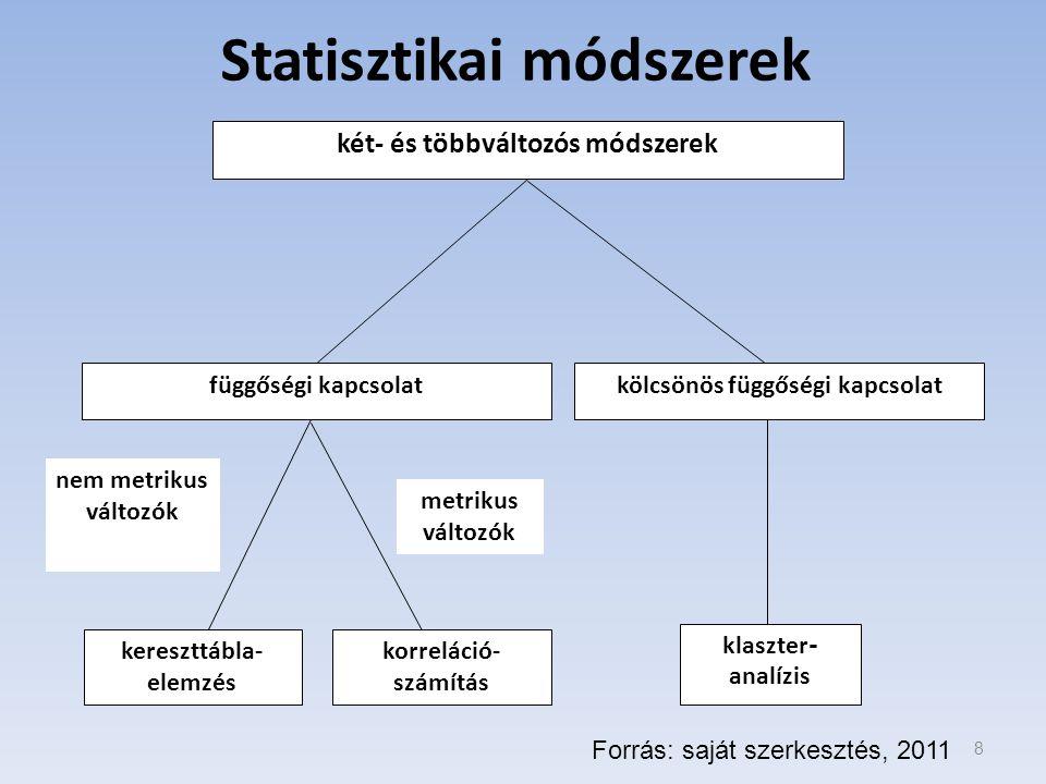 Statisztikai módszerek két- és többváltozós módszerek függőségi kapcsolatkölcsönös függőségi kapcsolat kereszttábla- elemzés korreláció- számítás klaszter - analízis nem metrikus változók metrikus változók Forrás: saját szerkesztés, 2011 8