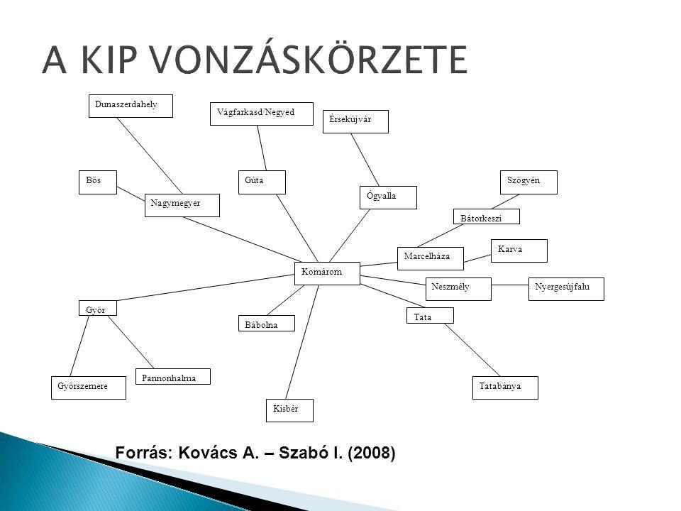 Forrás: Kovács A.– Szabó I.