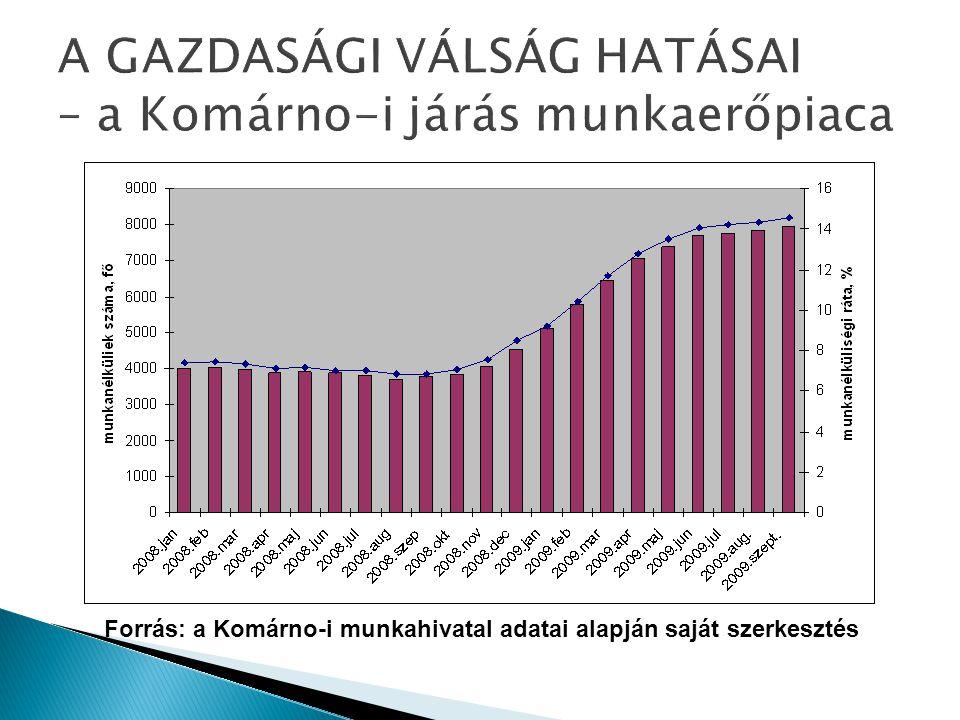 Forrás: a Komárno-i munkahivatal adatai alapján saját szerkesztés