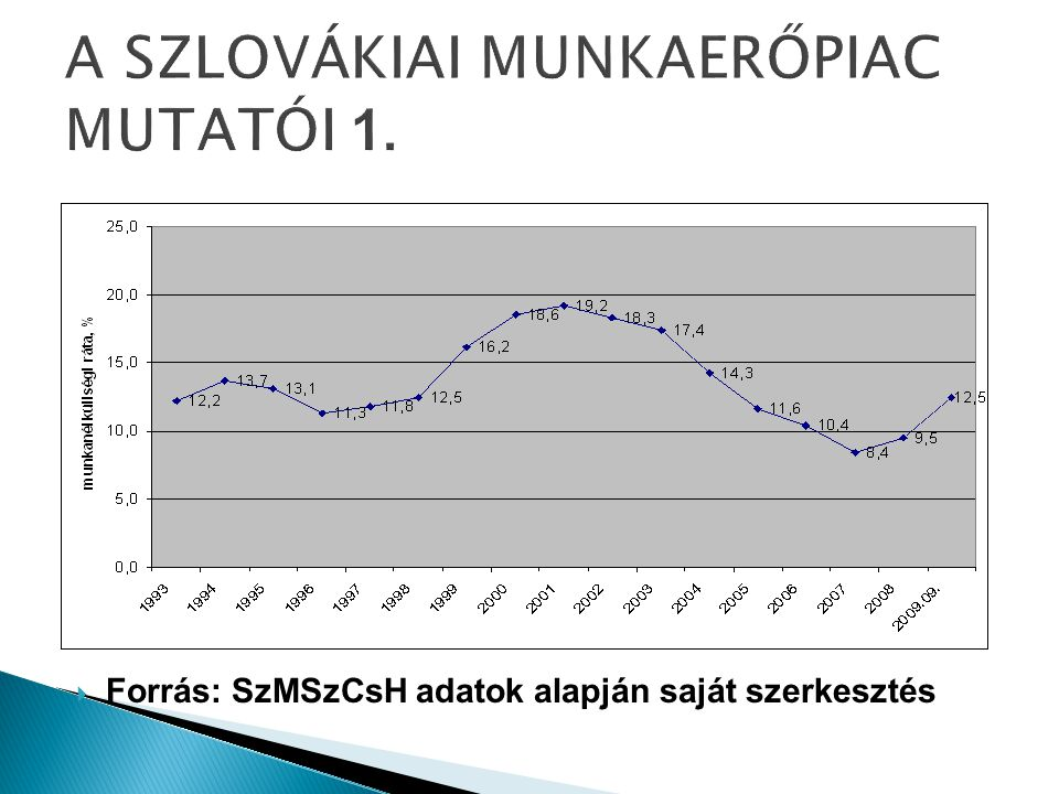 """ Tömeges elbocsátások: a külföldi munkavállalók """"előnyt élveznek – elsőként a kölcsönzött munkaerő ◦ Munkanélküliségi ráta alakulása (2009."""