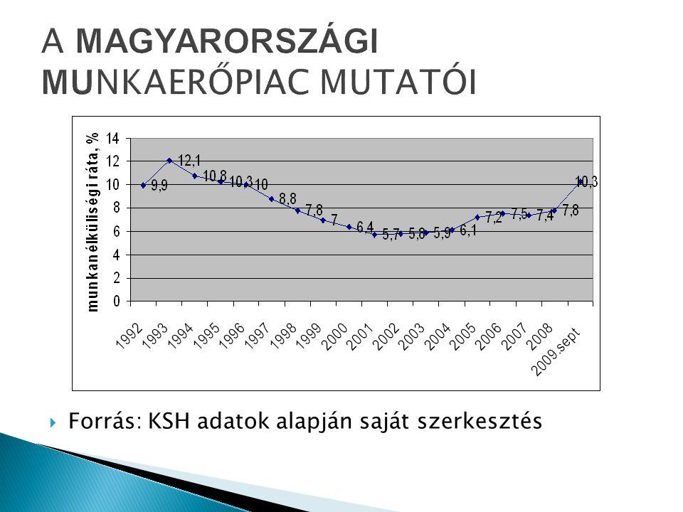  Forrás: KSH adatok alapján saját szerkesztés