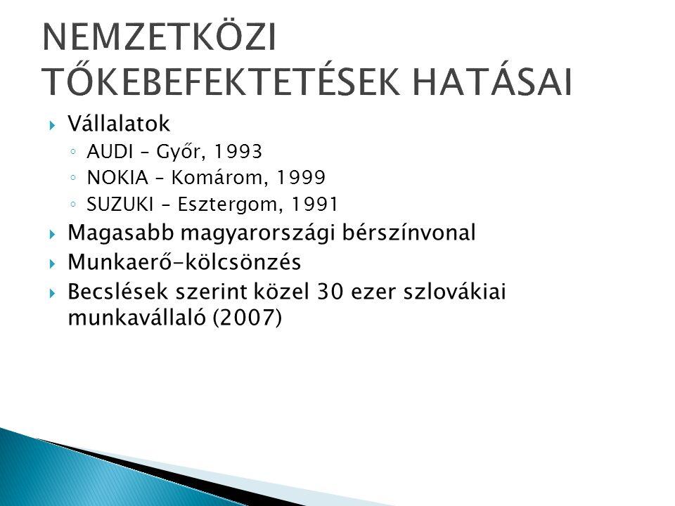  Vállalatok ◦ AUDI – Győr, 1993 ◦ NOKIA – Komárom, 1999 ◦ SUZUKI – Esztergom, 1991  Magasabb magyarországi bérszínvonal  Munkaerő-kölcsönzés  Becslések szerint közel 30 ezer szlovákiai munkavállaló (2007)