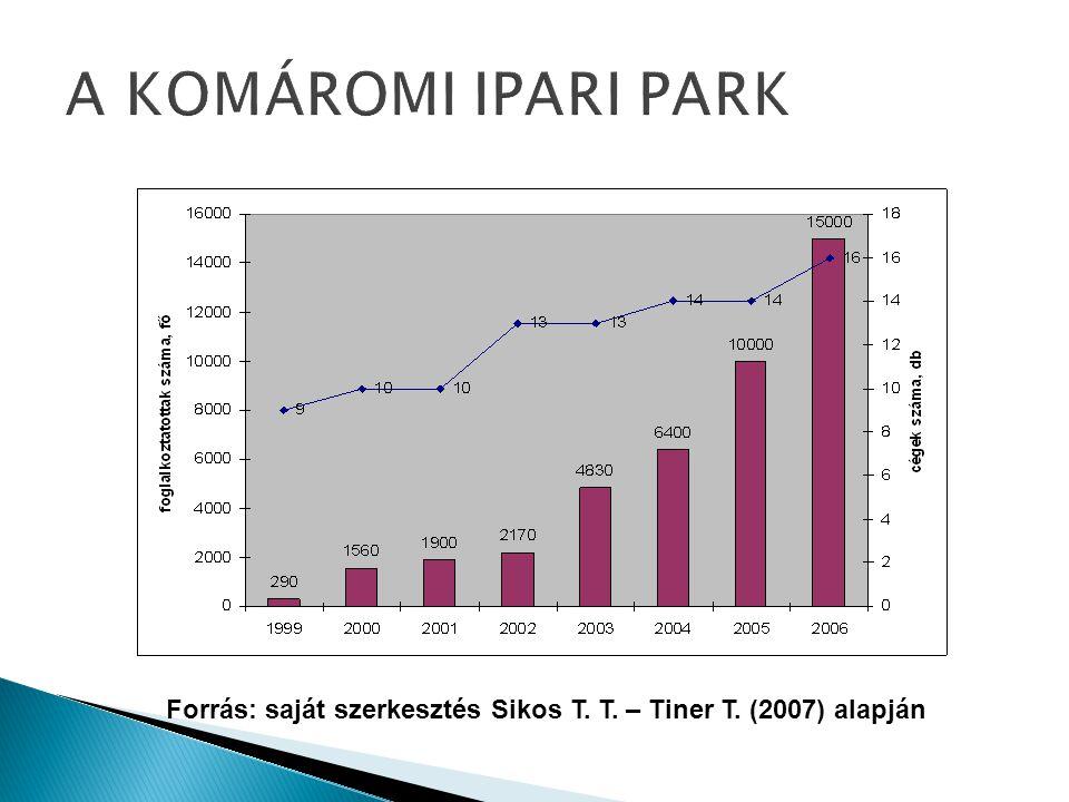 Forrás: saját szerkesztés Sikos T. T. – Tiner T. (2007) alapján