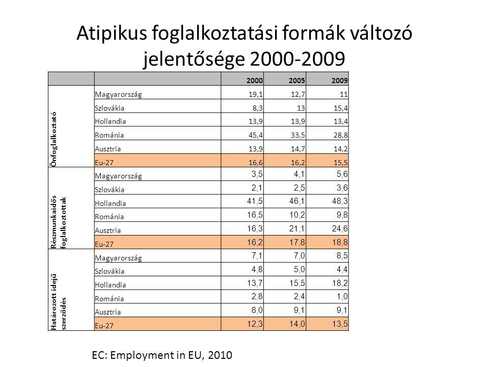 Atipikus foglalkoztatási formák változó jelentősége 2000-2009 200020052009 Önfoglalkoztató Magyarország19,112,711 Szlovákia8,31315,4 Hollandia13,9 13,4 Románia45,433,528,8 Ausztria13,914,714,2 Eu-2716,616,215,5 Részmunkaidős foglalkoztottak Magyarország 3,54,15,6 Szlovákia 2,12,53,6 Hollandia 41,546,148,3 Románia 16,510,29,8 Ausztria 16,321,124,6 Eu-27 16,217,818,8 Határozott idejű szerződés Magyarország 7,17,08,5 Szlovákia 4,85,04,4 Hollandia 13,715,518,2 Románia 2,82,41,0 Ausztria 8,09,1 Eu-27 12,314,013,5 EC: Employment in EU, 2010