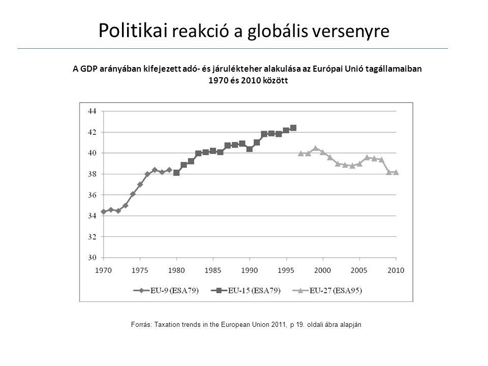 Politikai reakció a globális versenyre A GDP arányában kifejezett adó- és járulékteher alakulása az Európai Unió tagállamaiban 1970 és 2010 között Forrás: Taxation trends in the European Union 2011, p 19.