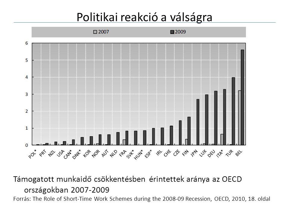 Politikai reakció a válságra Támogatott munkaidő csökkentésben érintettek aránya az OECD országokban 2007-2009 Forrás: The Role of Short-Time Work Schemes during the 2008-09 Recession, OECD, 2010, 18.