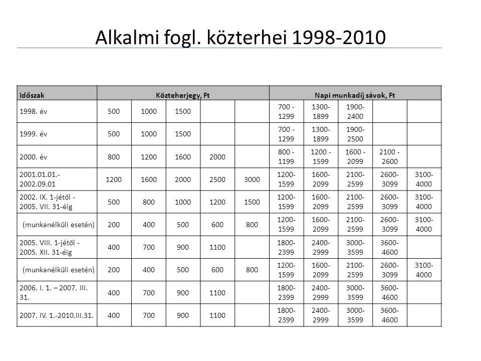 Alkalmi fogl. közterhei 1998-2010 IdőszakKözteherjegy, FtNapi munkadíj sávok, Ft 1998.