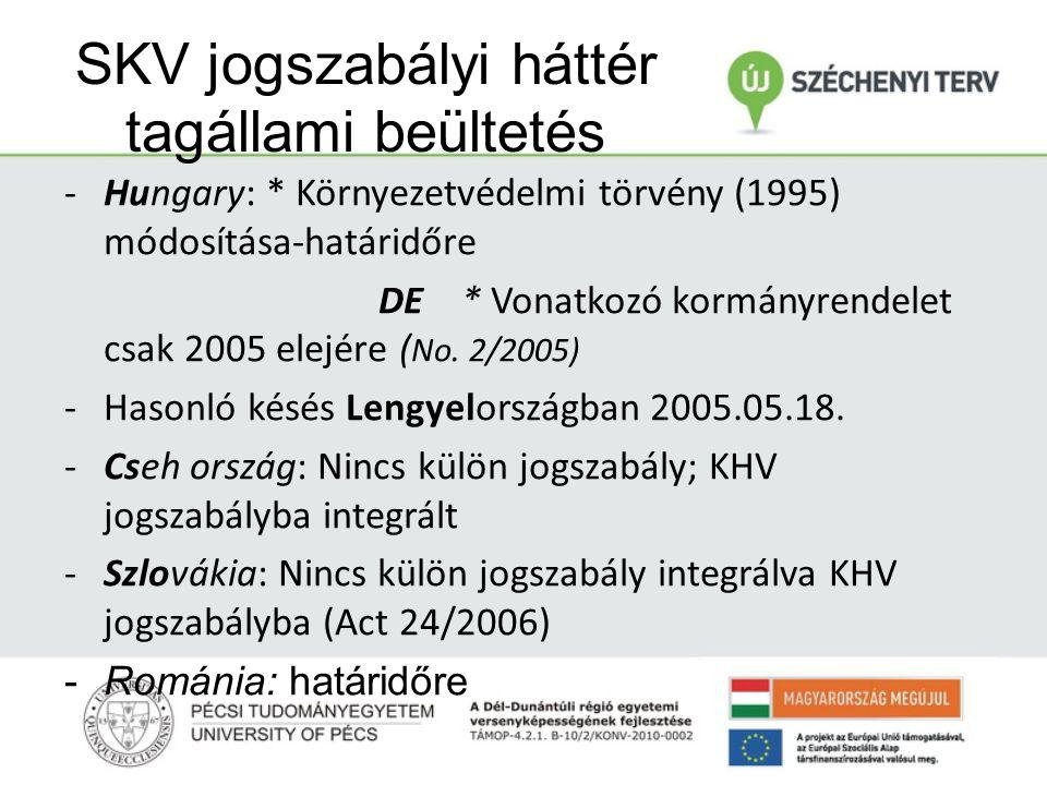 SKV jogszabályi háttér tagállami beültetés -Hungary: * Környezetvédelmi törvény (1995) módosítása-határidőre DE * Vonatkozó kormányrendelet csak 2005 elejére ( No.