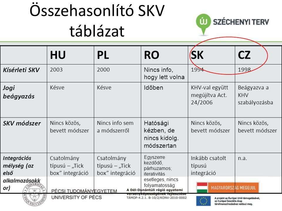 Összehasonlító SKV táblázat HUPLROSKCZ Kísérleti SKV 20032000 Nincs info, hogy lett volna 19941998 Jogi beágyazás Késve Időben KHV-val együtt megújítva Act.