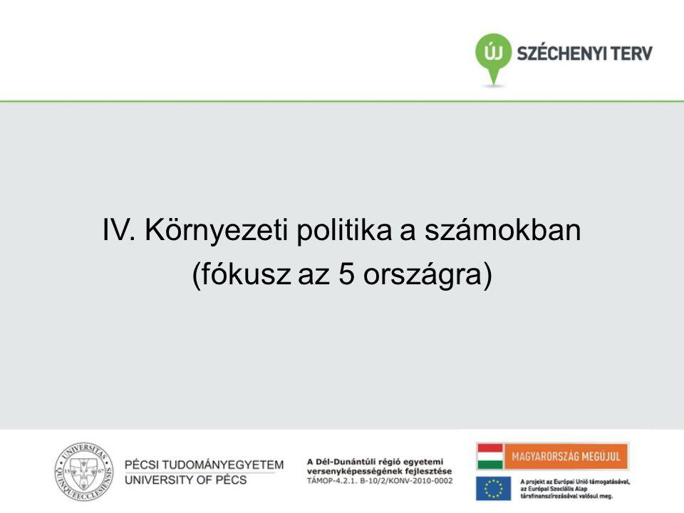 IV. Környezeti politika a számokban (fókusz az 5 országra)