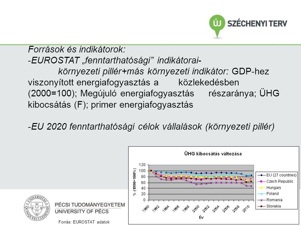 """Források és indikátorok: -EUROSTAT """"fenntarthatósági indikátorai- környezeti pillér+más környezeti indikátor: GDP-hez viszonyított energiafogyasztás a közlekedésben (2000=100); Megújuló energiafogyasztás részaránya; ÜHG kibocsátás (F); primer energiafogyasztás -EU 2020 fenntarthatósági célok vállalások (környezeti pillér) Forrás: EUROSTAT adatok"""