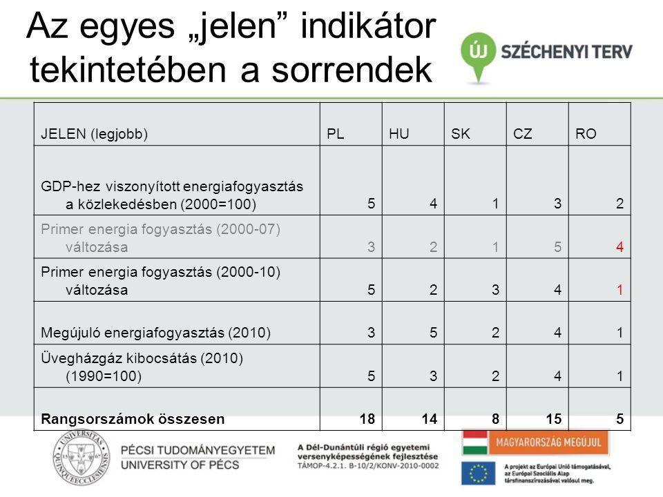 """Az egyes """"jelen indikátor tekintetében a sorrendek JELEN (legjobb)PLHUSKCZRO GDP-hez viszonyított energiafogyasztás a közlekedésben (2000=100)54132 Primer energia fogyasztás (2000-07) változása32154 Primer energia fogyasztás (2000-10) változása52341 Megújuló energiafogyasztás (2010)35241 Üvegházgáz kibocsátás (2010) (1990=100)53241 Rangsorszámok összesen18148155"""