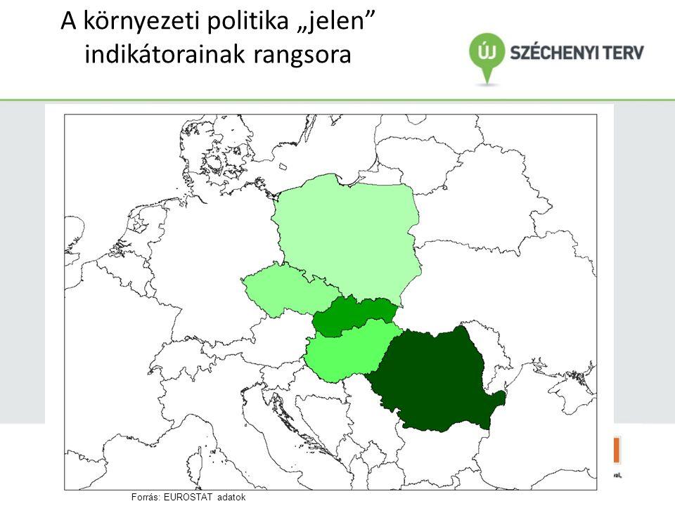 """A környezeti politika """"jelen indikátorainak rangsora Forrás: EUROSTAT adatok"""