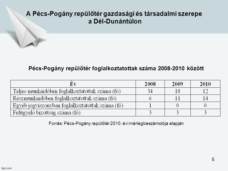 Forrás: Pécs-Pogány repülőtér 2010. évi mérlegbeszámolója alapján A Pécs-Pogány repülőtér gazdasági és társadalmi szerepe a Dél-Dunántúlon Pécs-Pogány
