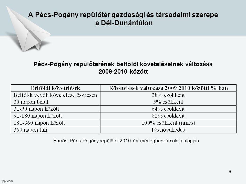Forrás: Pécs-Pogány repülőtér 2010. évi mérlegbeszámolója alapján Pécs-Pogány repülőterének belföldi követeléseinek változása 2009-2010 között A Pécs-