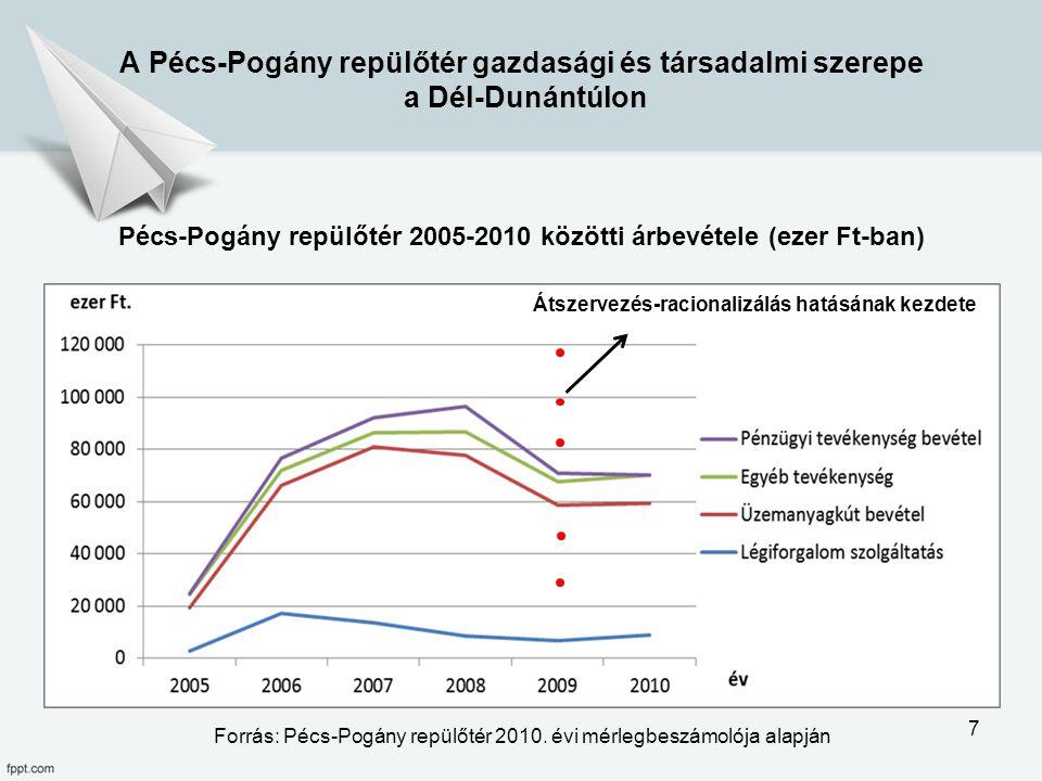 Forrás: Pécs-Pogány repülőtér 2010. évi mérlegbeszámolója alapján Pécs-Pogány repülőtér 2005-2010 közötti árbevétele (ezer Ft-ban) A Pécs-Pogány repül