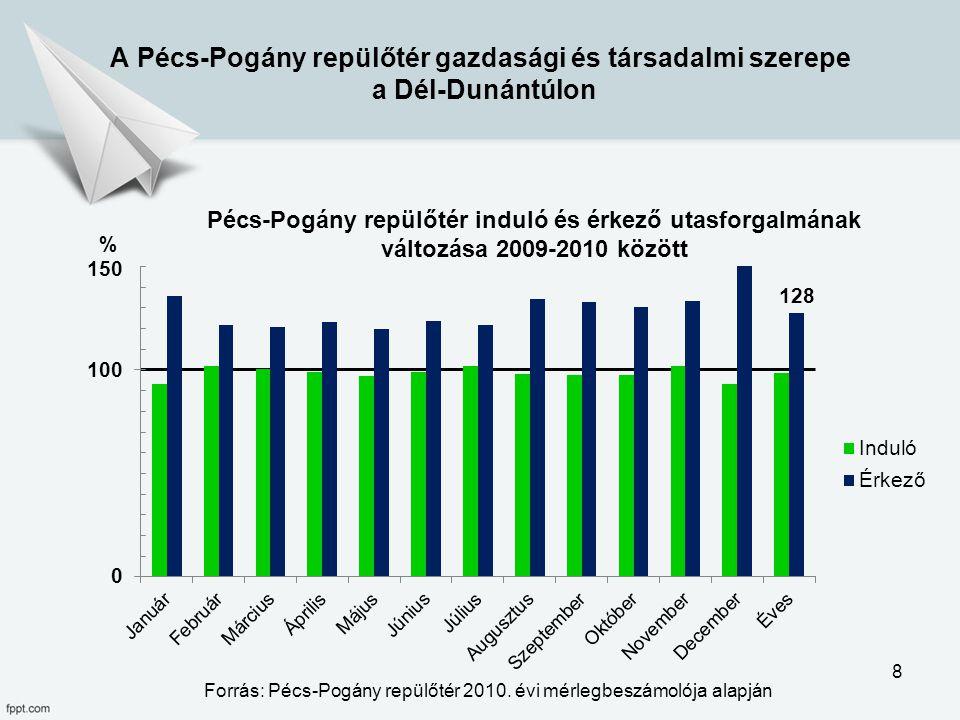 A Pécs-Pogány repülőtér gazdasági és társadalmi szerepe a Dél-Dunántúlon Pécs-Pogány repülőtér induló és érkező utasforgalmának változása 2009-2010 kö