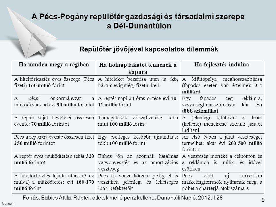 Ha minden megy a régibenHa holnap lakatot tennének a kapura Ha fejlesztés indulna A hiteltörlesztés éves összege (Pécs fizeti) 160 millió forint A hit