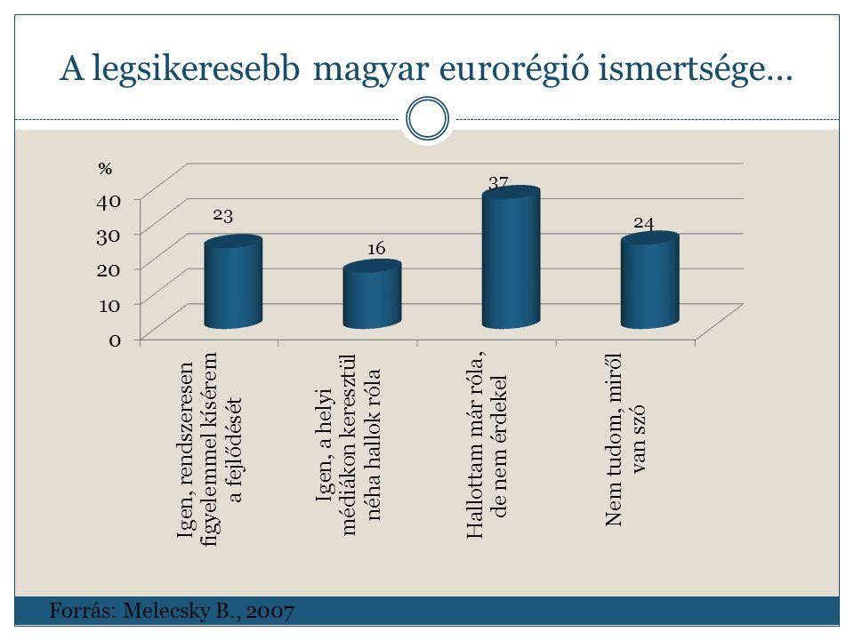 A legsikeresebb magyar eurorégió ismertsége… Forrás: Melecsky B., 2007